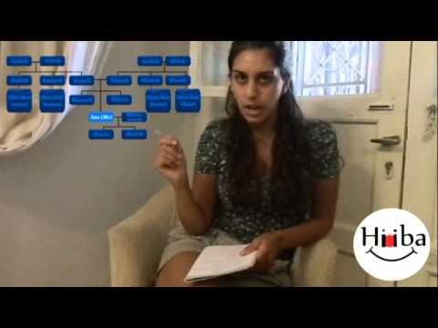 Learn Arabic Lebanese Lesson 12 Family